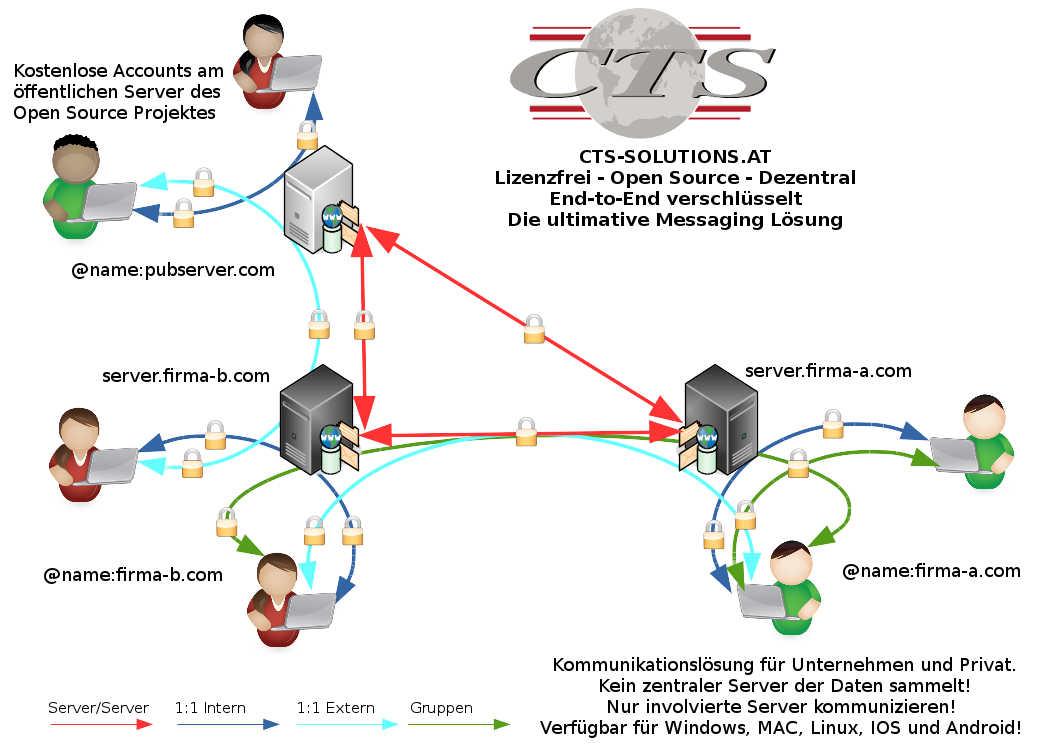 Gastbeitrag: Self Hosting Matrix Synapse Messaging Homeserver